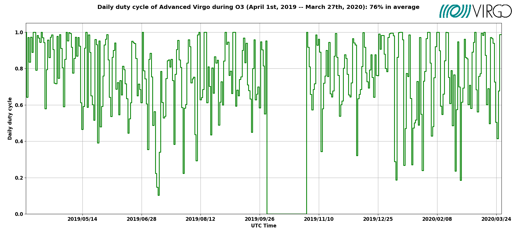 Daily duty cycle of Advanced Virgo during O3