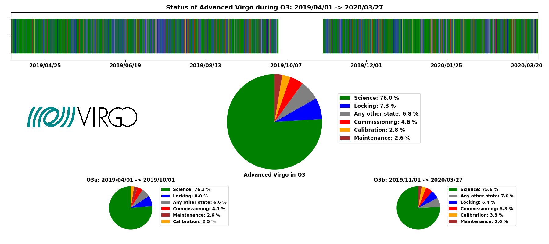Status of Advanced Virgo during O3